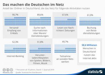 Noch häufiger als nach aktuellen News suchen die Deutschen im Netz nach Produktinfos.
