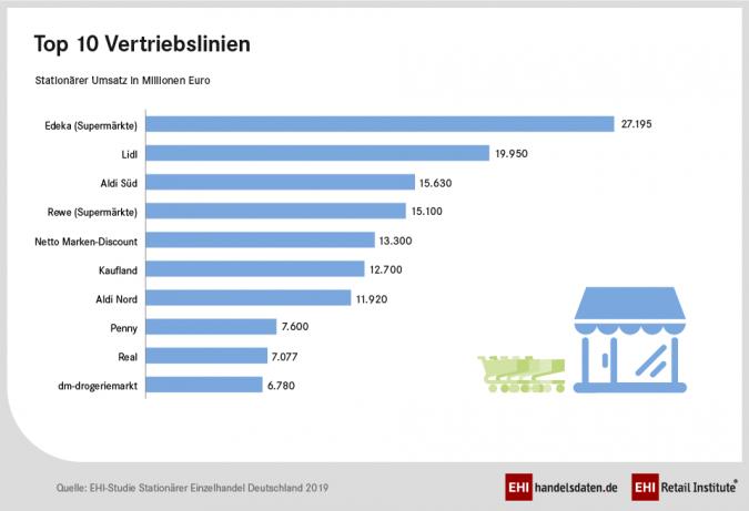 Top-10-Vertriebslinien.png