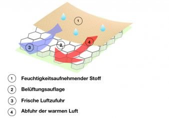 illustrationsitzauflage2.jpg