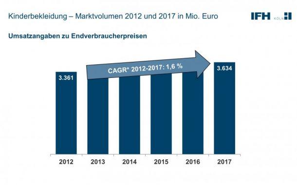 IFH: Markt wächst nur schwach