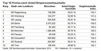GfK Bevölkerungsstrukturdaten 2014: Hier leben Kinder!