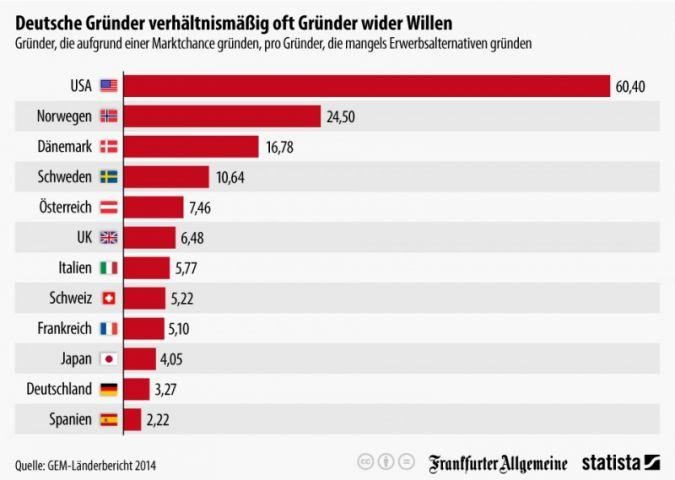 In Deutschland herrscht wenig Unternehmergeist.