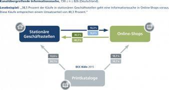 Zwei Drittel der Deutschen sind selektive Online-Shopper - und werden es bleiben.