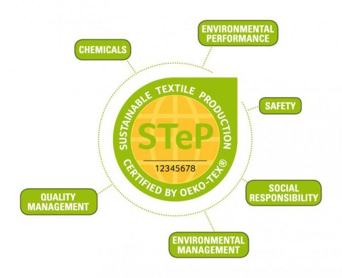 Modulare Struktur: Die STeP-Zertifizierung ermöglicht eine umfassende Analyse, inwieweit Textilhersteller weltweit nachhaltig wirtschaften.