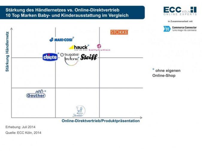 Marken-Websites: Es geht noch besser!