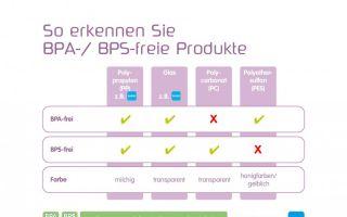 Für Sie erklärt: BPA, BPS, PES