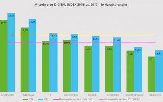 Digital-Index-2017-Branchen.jpg
