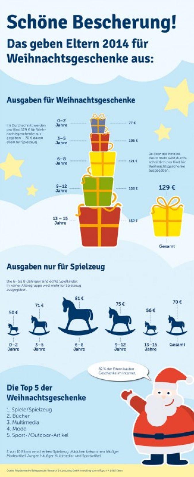 Großzügige Geschenke | baby & junior | Fachmagazin für ...