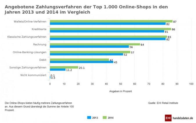 Zahlen per Rechnung verliert für Online-Shop-Anbieter an Attraktivität. (Grafik: EHI)