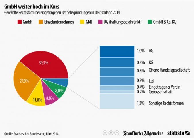 Die klassische GmbH ist bei Neugründungen die beliebteste Rechtsform.
