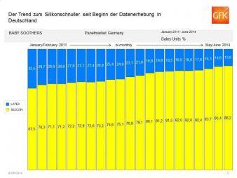 In Deutschland stieg der Anteil von Silikonsaugern seit 2011 zu Lasten des Latexsaugers um knapp 20 Prozentpunkte.