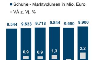 IFH-KoelnGrafik-Marktvolumen.png