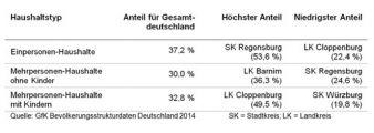 Die Bevölkerungsstruktur Deutschlands ist regional ganz unterschiedlich ausgeprägt.