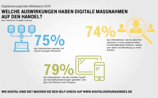 Digitalisierung bringt Händlern Umsatz