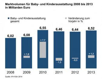 Branchenfokus Baby- und Kinderausstattung