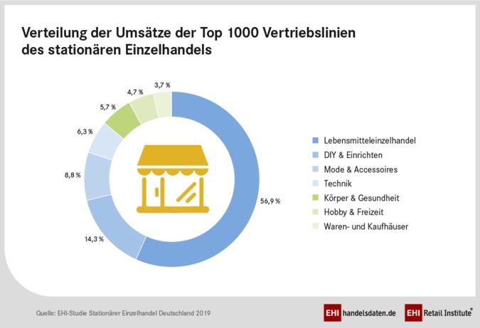 Umsaetze-stationaerer-Handel.png