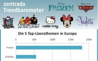 zentrada.network ist ein Einkäufernetzwerk, das nun ein aktuelles Trendbarometer für Europa erstellt hat.