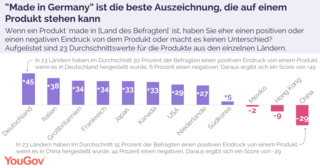 YouGov-Made-in-Germany-Studie.png
