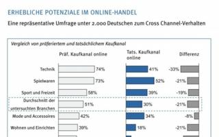 Luft nach oben: 52 Prozent der Konsumenten kaufen Spielwaren online. Jedoch präferieren insgesamt  73 Prozent den Online-Kauf.