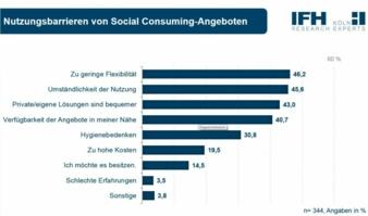 Der CSR-Tracker zeigt die Nutzungsbarrieren von Kon-sumenten bezüglich Social Consuming-Angeboten.