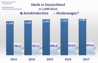 AutositzeKinderwagen-2017.jpg