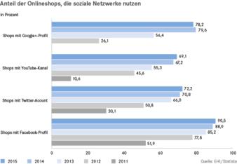 EHI-Studie-E-Commerce