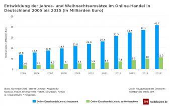 HDE_Umsätze_Online