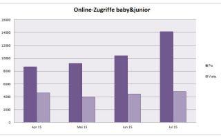 Online-Zugriffe baby&junior