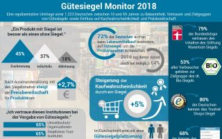 infografik-guetesiegel-monitor-2018